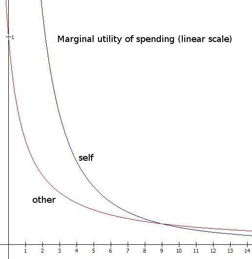 Utility_marginal