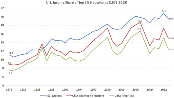 US_top_income_share_1pct