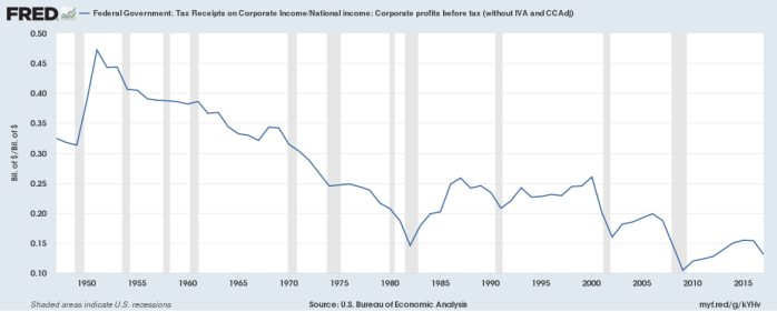 corporate_tax_rate
