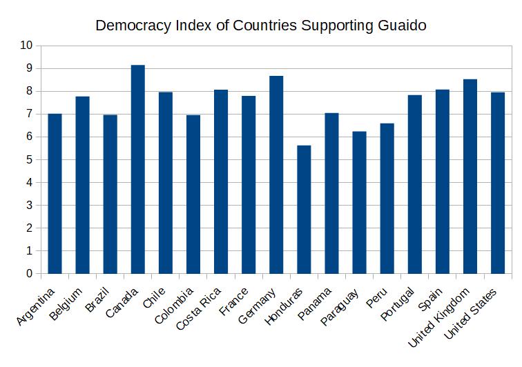 democracy_index_guaido