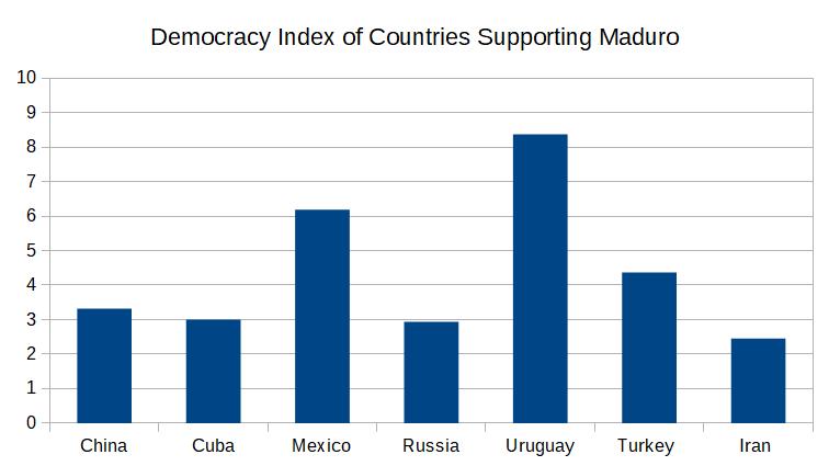 democracy_index_maduro