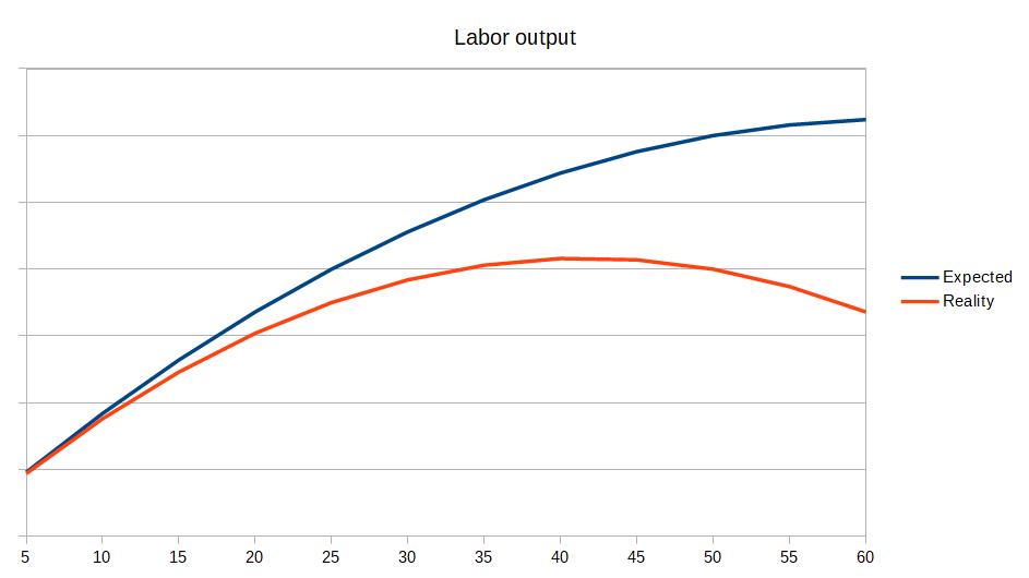 Labor_output