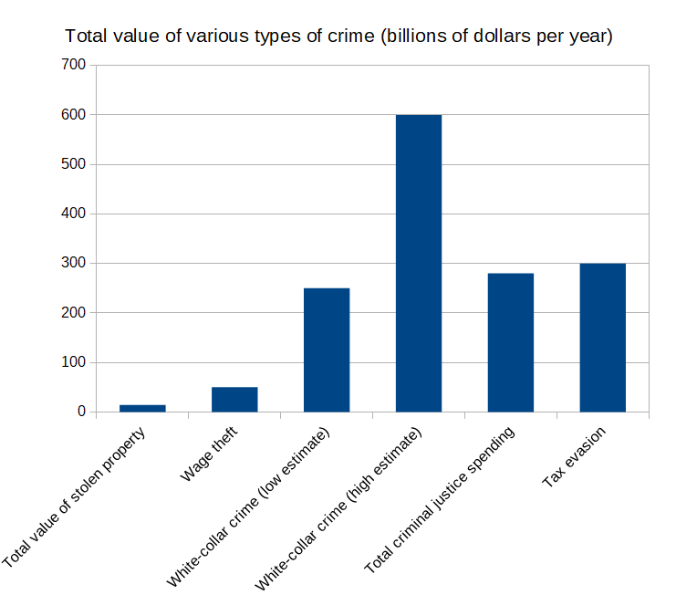 Value_of_crime