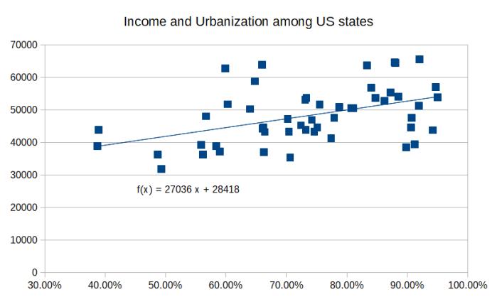 Income_Urbanization