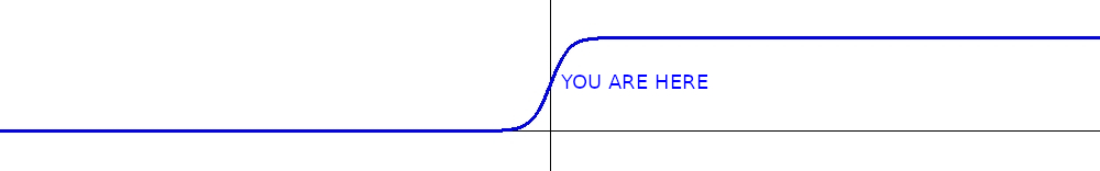 Sigmoid curve labeled